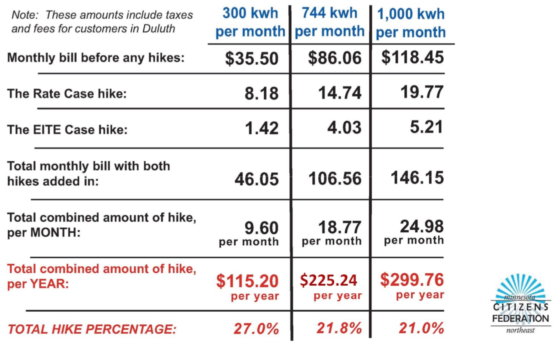 This Chart Shows The That Total Bill Impacts For Customers Who Use A Low Average And High Amount Of Electricity