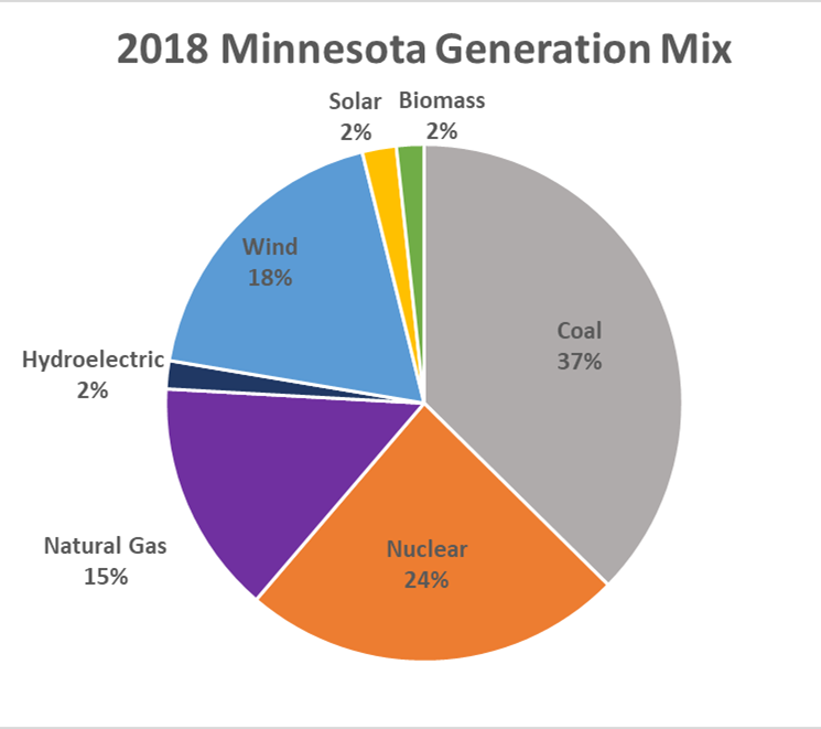 Utilities in Minnesota - CUB Minnesota